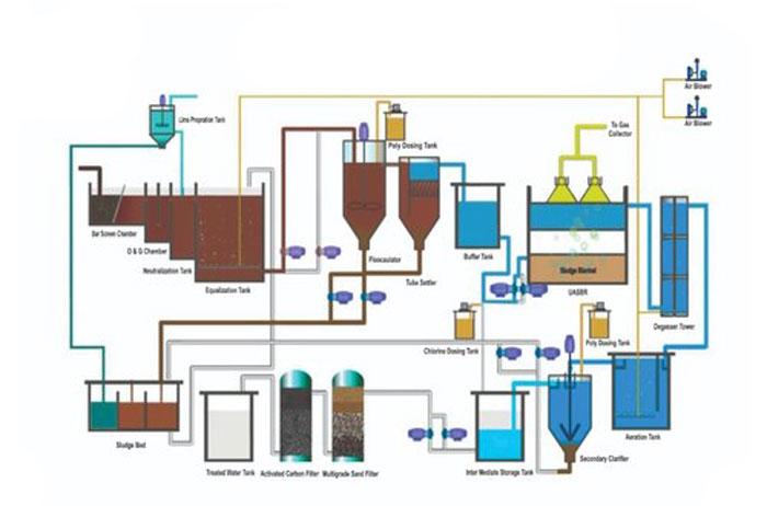 Effluent Treatment Plant(ETP) Process Flow Diagram and Working process