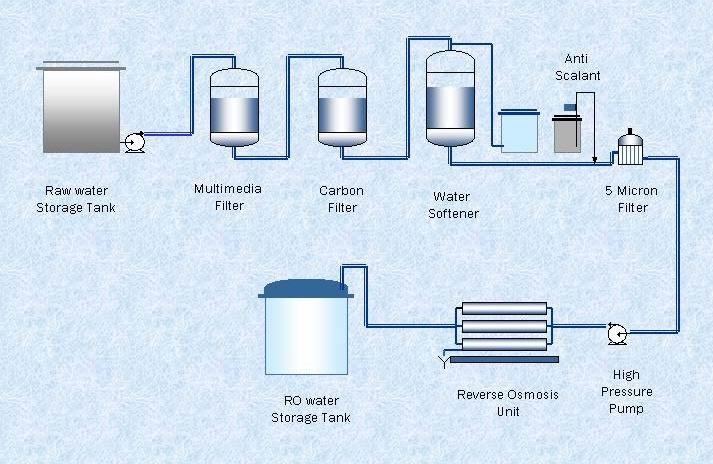 Reverse Osmosis plant process flow diagram in pdf Hindi