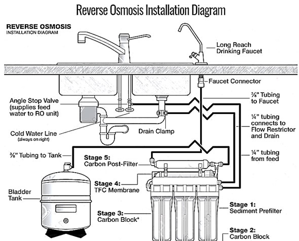 Commercial Reverse Osmosis Installation process flow diagram