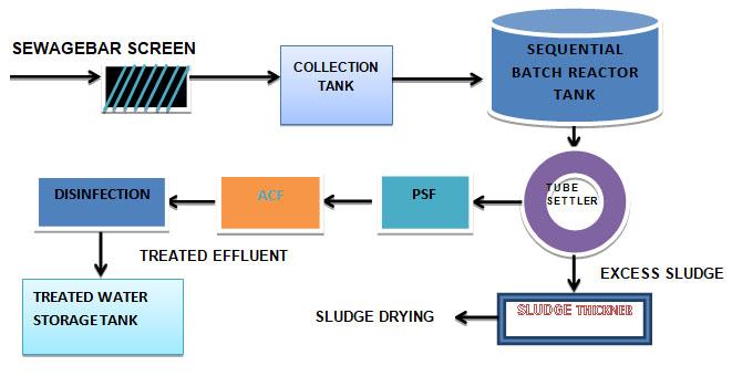 MBBR Based stp plant manufacturer- netsolwater.com