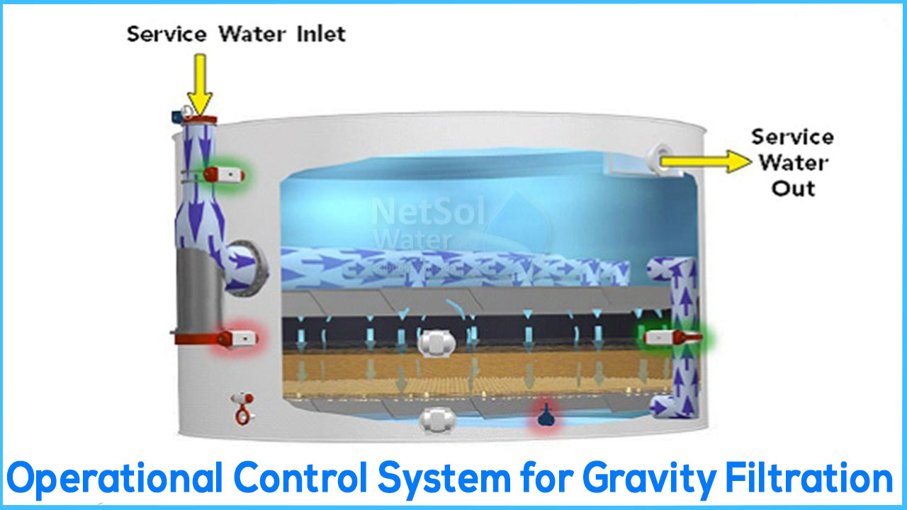 Operational Control System for Gravity Filtration, Effluent Rate of Flow of gravity filtration