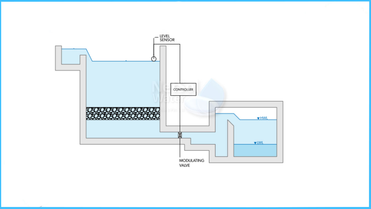 Operational System for Gravity Filtration- Constant Level Type
