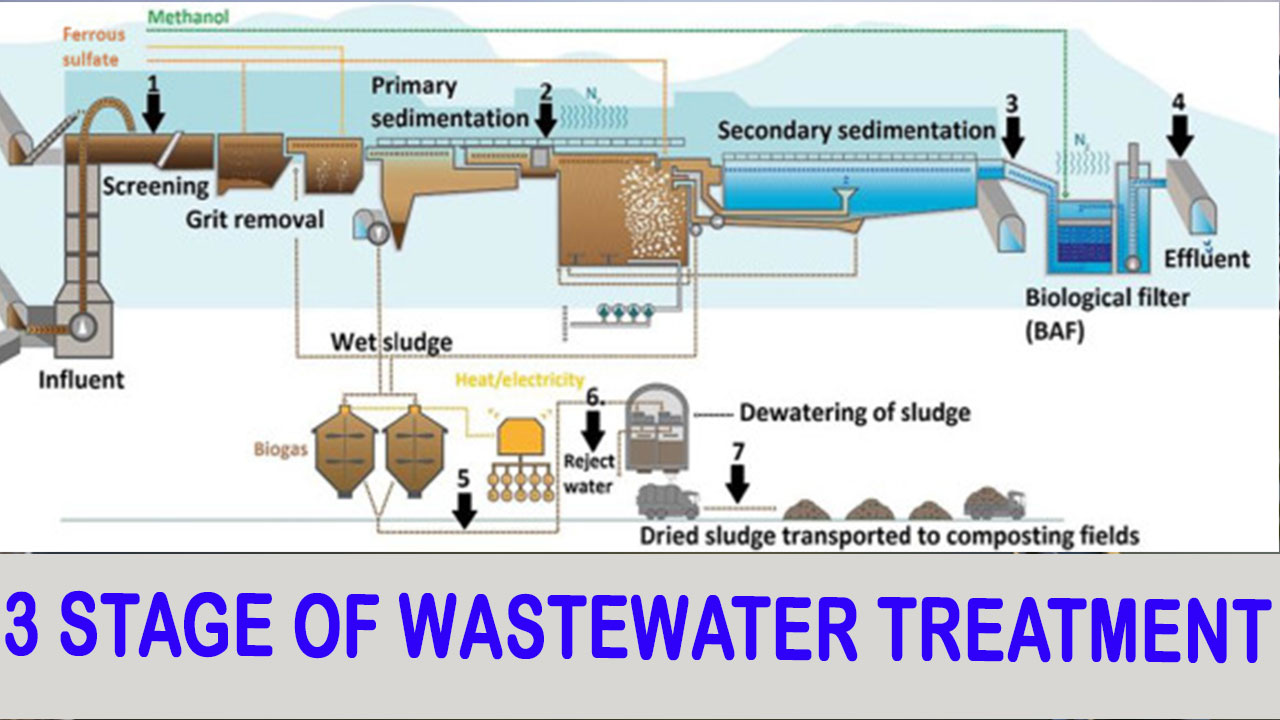 stage of sewage treatment plant, water treatment stages, STP/ETP treatment 3 stages