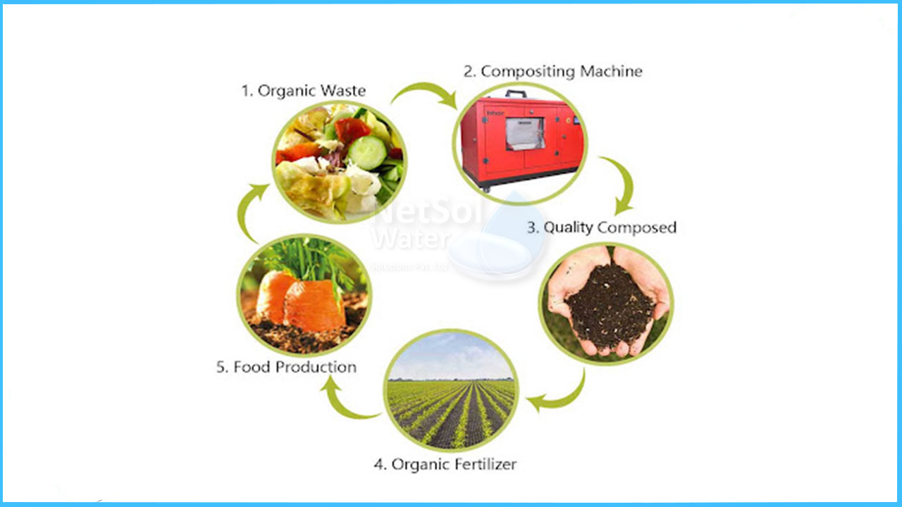 Organic Waste Conversion, Is composting involves organic waste?