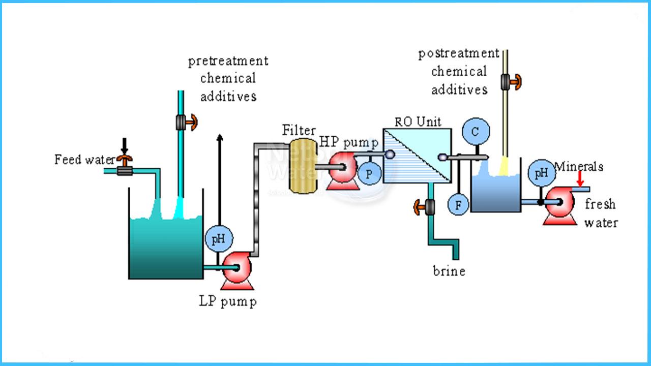 ro plant designing, ro plant capacity calculation, how to calculate ro plant capacity in hindi