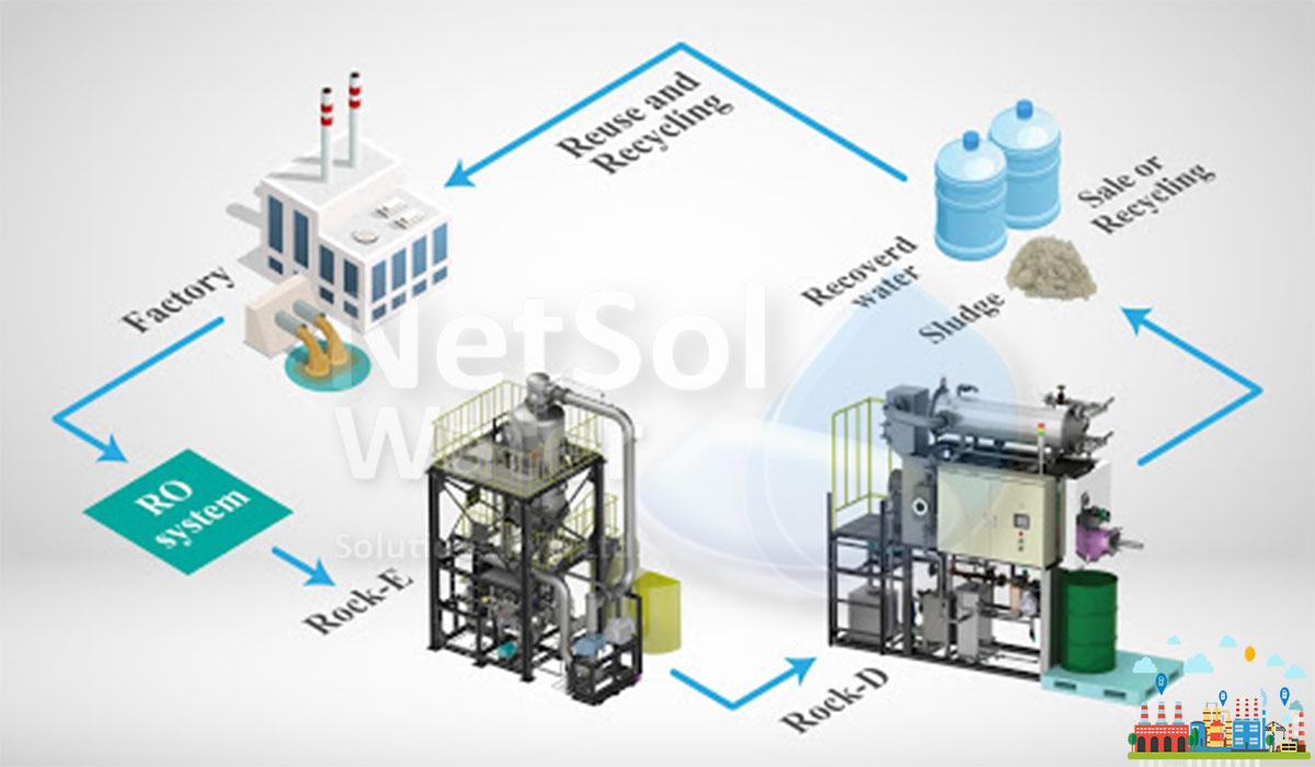 What is zero liquid discharge (ZLD) in wastewater treatment-manufacturer Netsol water